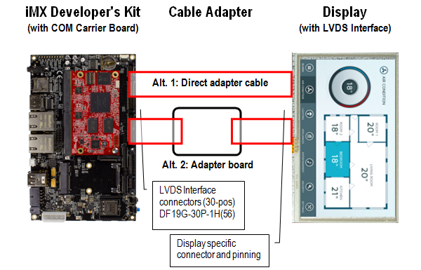 Display Solutions for COM boards - Embedded Artists